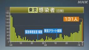 東京新型コロナ131人、ホストクラブ240店クラスター発生の理由
