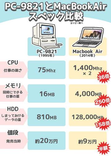 激裏ヘッドラインニュース 2014/12/04(木) 16時52分 【PC-98】Windows95で仕事ができるか実験してみた【フロッピー】